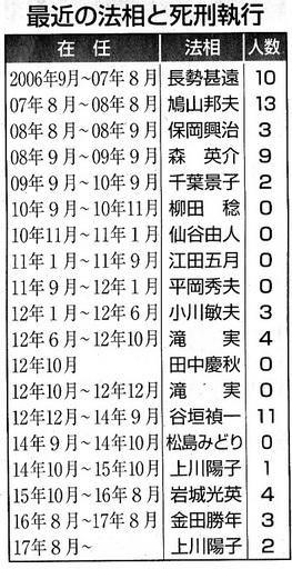 最近の死刑執行.jpg