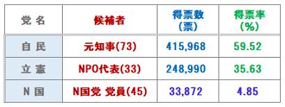 参院選岡山区2019.png