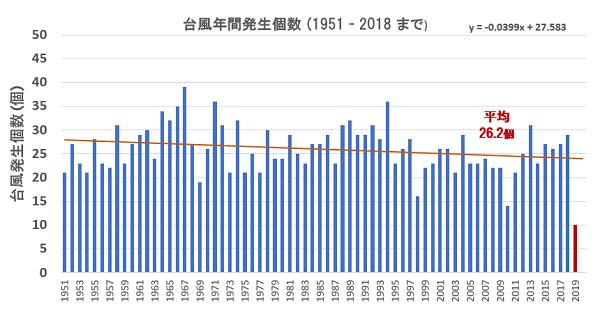 台風年間発生個数.png
