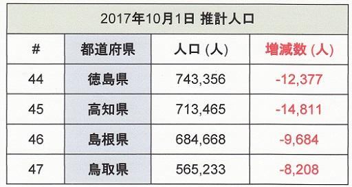 県民人口2017.jpg